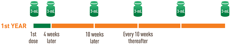 Each 750-mg (3-mL) dose of AVEED comes in a single-use vial